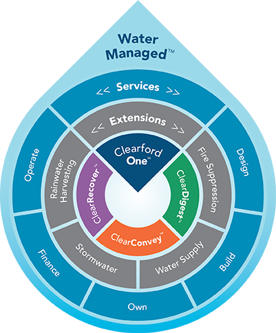 watermanaged_en